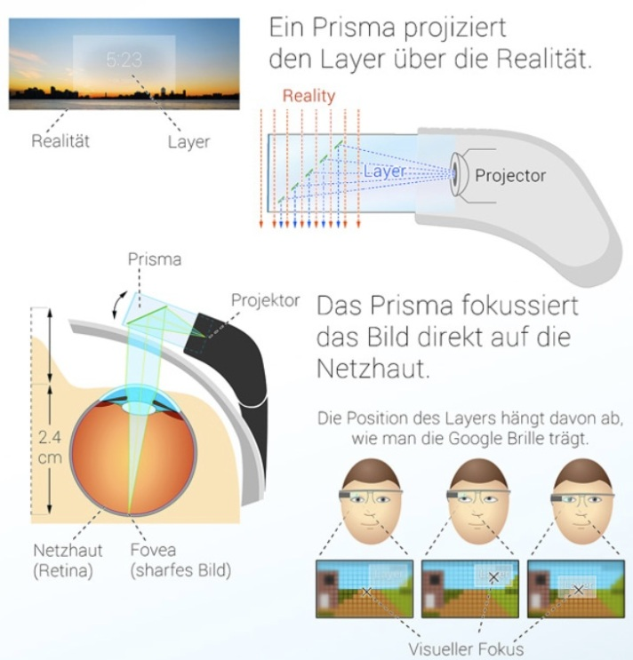 Funcionamiento de las Google Glass
