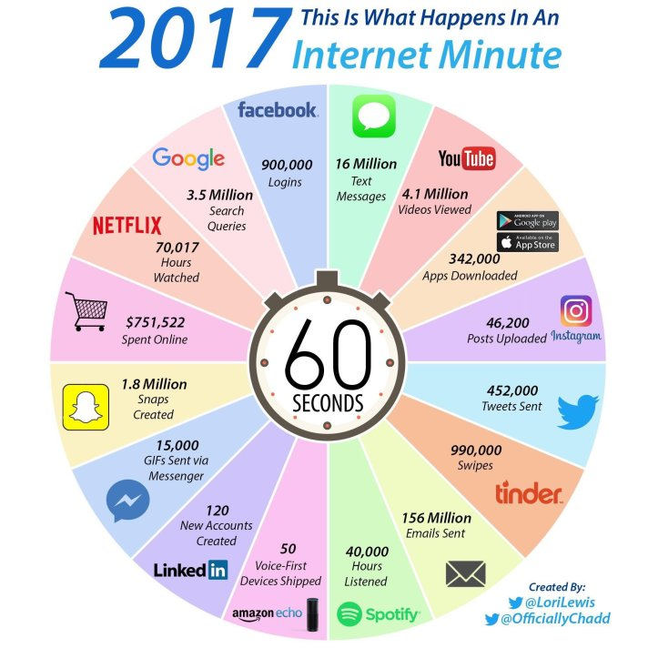 un-minuto-internet-infografia
