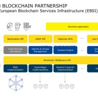 The European Blockchain Services Infrastructure (EBSI) starts in the EU, UK, Norway and Liechtenstein