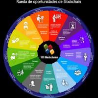 Ventajas de adoptar la tecnología Blockchain en su empresa, mientras sus competidores ni se lo plantean